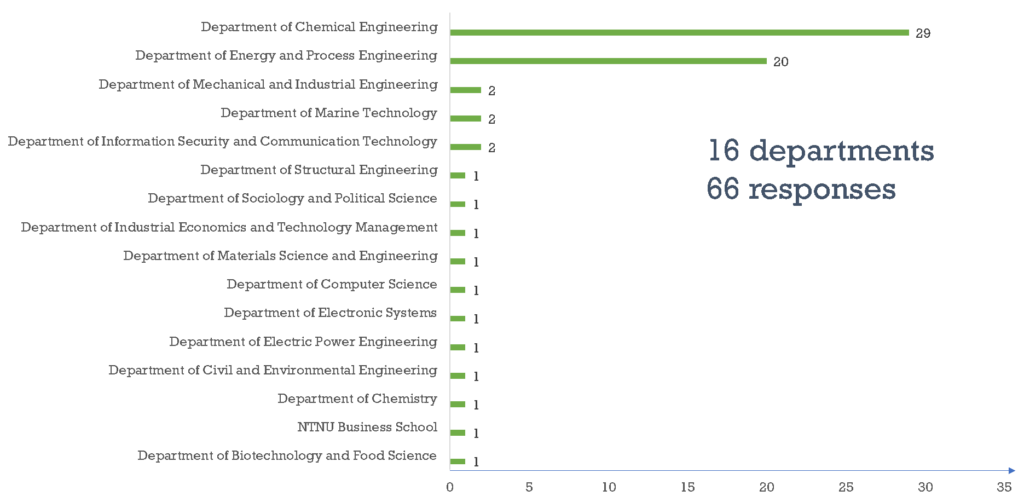table describing number og participants at each department. Photo