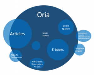 Oria illustration of contents