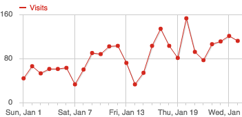 A graph showing the number of visits to gunnerus.com