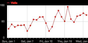Graf som viser antall besøkende på nettsiden gunnerus.no siden 1. januar 2017