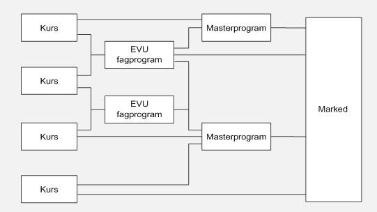 Oversikt over EVU-tilbud på tre nivåer