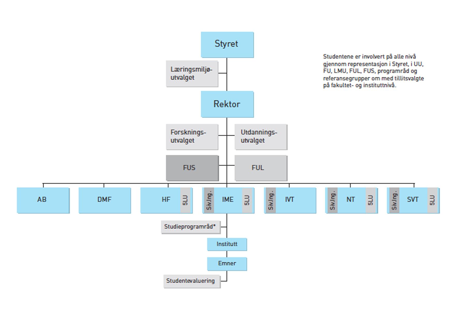 Organisasjonskart over kvalitetssikringssystemet ved NTNU. Grafikk.