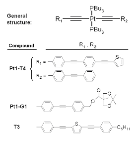 Figure 1. Examples of compounds studied in the thesis of Dr. Eirik Glimsdal.
