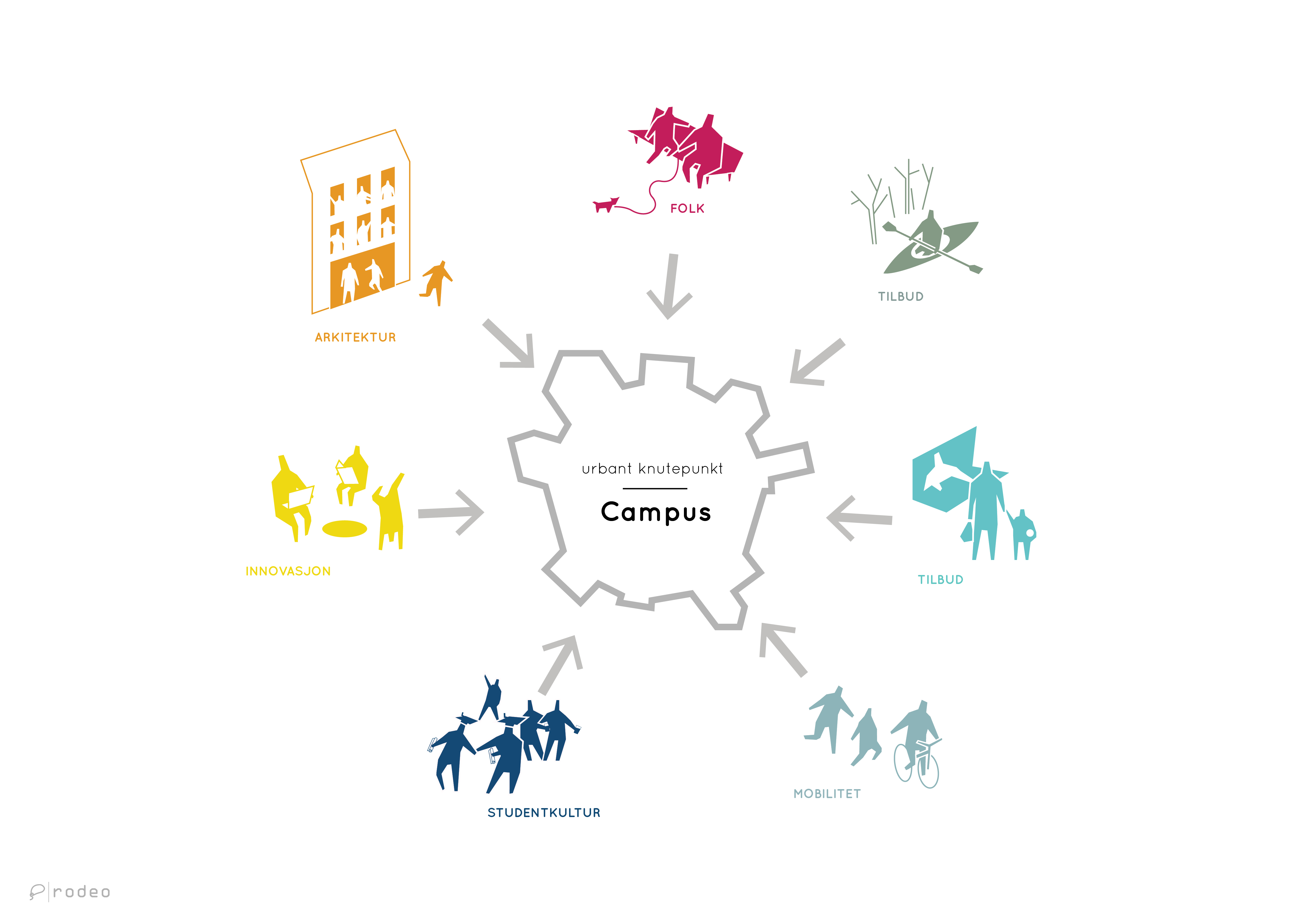 Illustration of campus in Ålesund as a power center and a hub. Rodeo architects