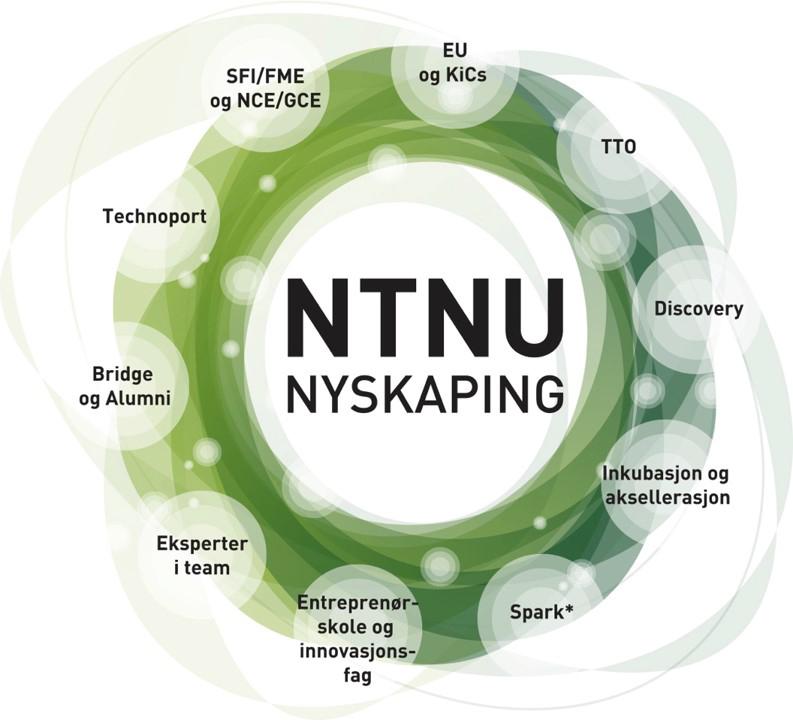 Ill.: Nyskaping og næringslivssamarbeid ved NTNU