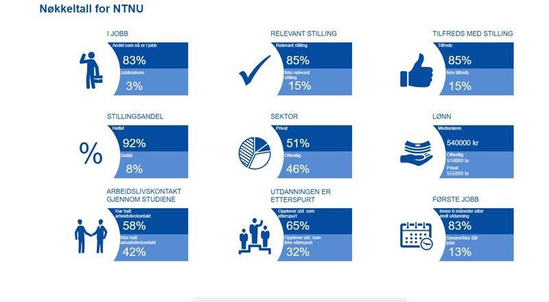 Infografikk med hovedfunn fra Kandidatundersøkelsen 2019. Foto.