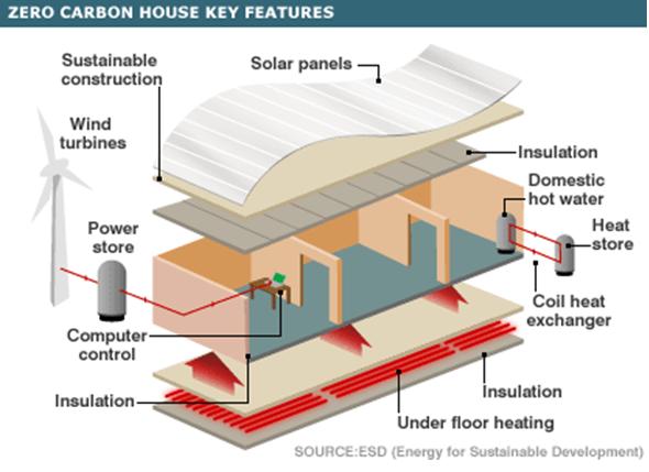 Sustainable affordable housing for all eksperter i team for Zero footprint homes