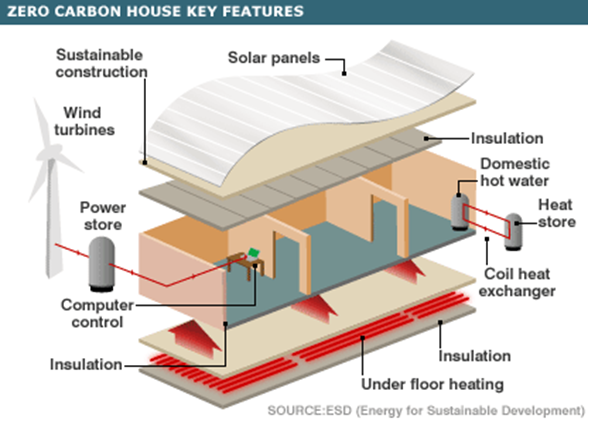 Combined Technologies In A Zero Carbon Emission House