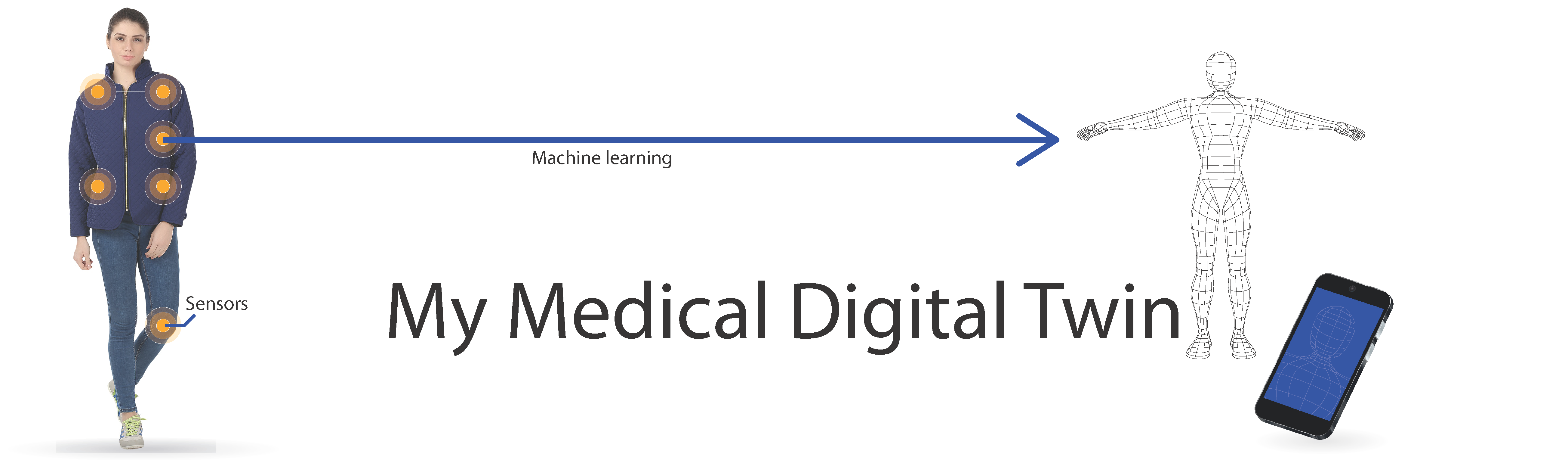 Toppbilde My Medical Digital Twin