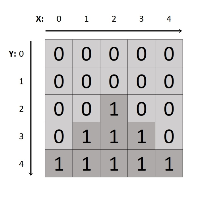 Two-Dimensional Arrays - Objektorientert programmering med Java